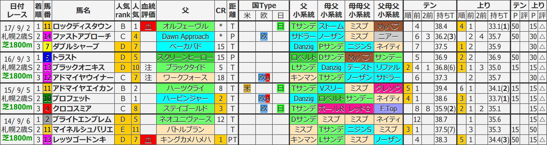 札幌2歳S