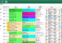 【無料公開】 キーンランドC/スマート出馬表
