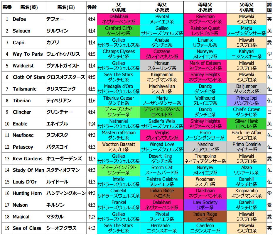 出走馬の4ライン血統(父・母父・母父父・父母父)と系統表