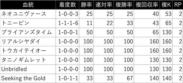 過去5年の3代内種牡馬別成績(RPが4以上を表示)