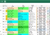 【無料公開】 毎日王冠/スマート出馬表