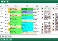【無料公開】 京都2歳S/スマート出馬表