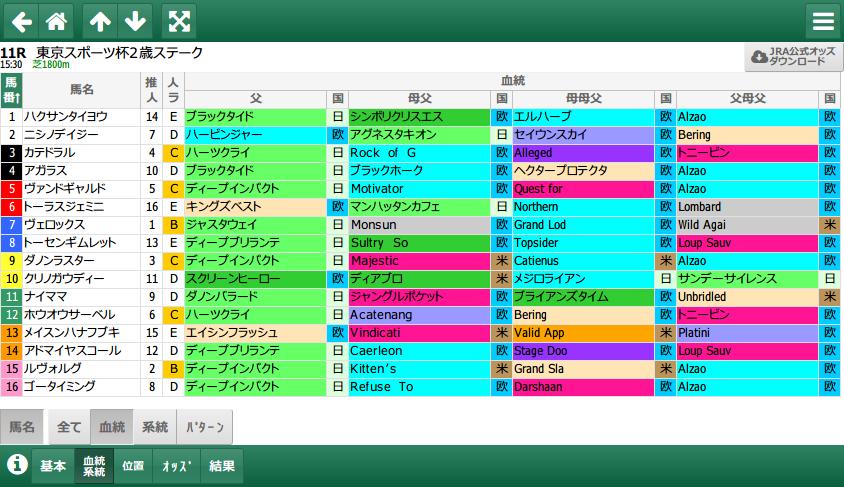 東京スポーツ杯2歳S