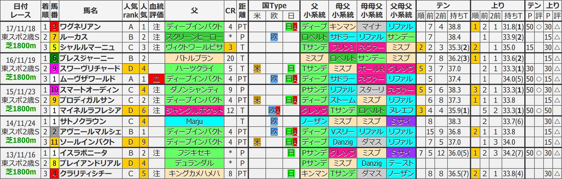 東京スポーツ杯2歳 過去5年ブラッドバイアス