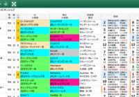 【無料公開】 マイルCS/スマート出馬表