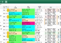 【無料公開】 ジャパンC/スマート出馬表