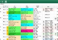 【無料公開】 チャンピオンズC/スマート出馬表