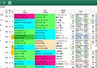【無料公開】 エリザベス女王杯/スマート出馬表
