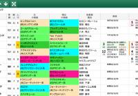 【無料公開】 JBCクラシック/スマート出馬表