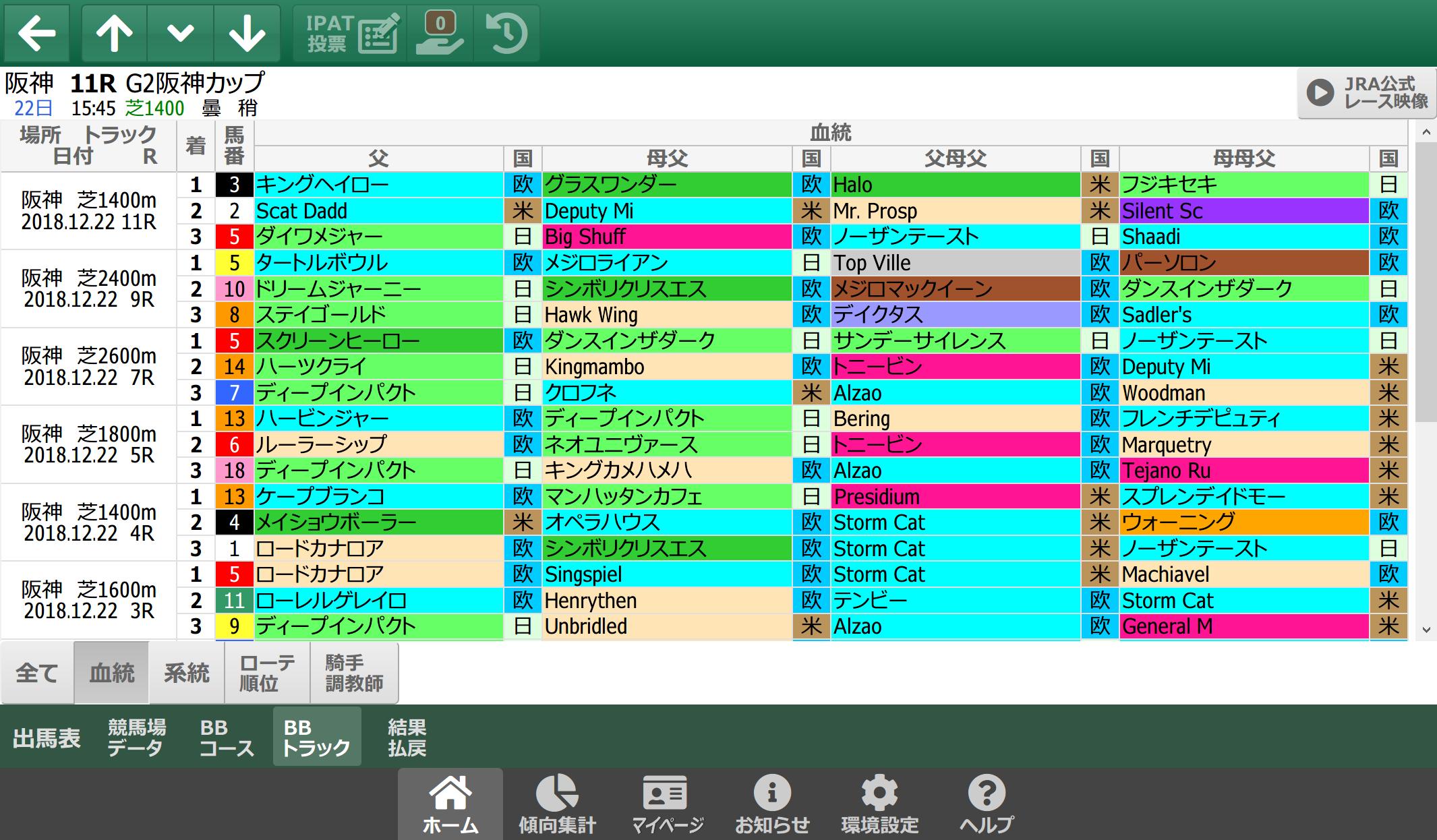 12/22(土)阪神競馬 1~3着内好走馬の傾向(血統・系統・ローテ・パターン・騎手・調教師)