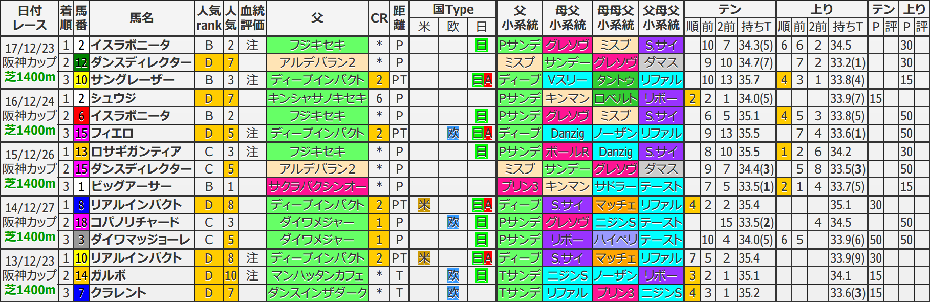 阪神C 過去5年ブラッドバイアス