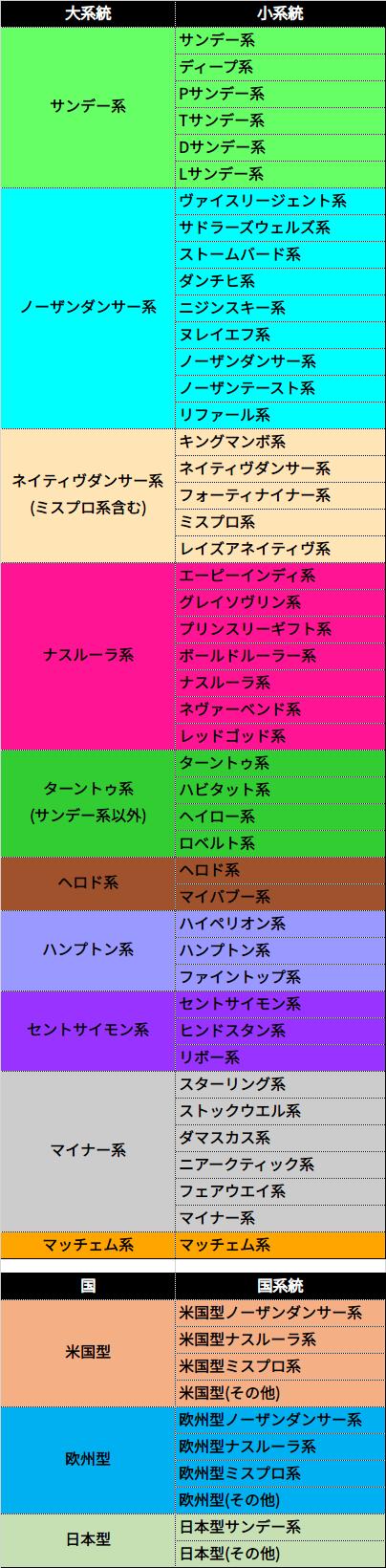血統系統・カラーリングの説明/スマート出馬表