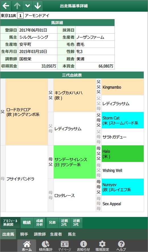 出走馬詳細 - プロフィール系統図 / スマート出馬表