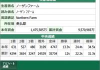 生産者詳細 – プロフィール成績 / スマート出馬表