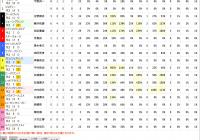 競馬場データ – 調教師 / スマート出馬表