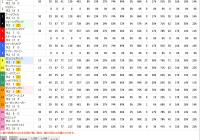 競馬場データ – 上がりパターン / スマート出馬表