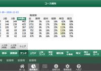傾向集計 – テンパターン /スマート出馬表