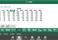 傾向集計 – 上がりパターン /スマート出馬表