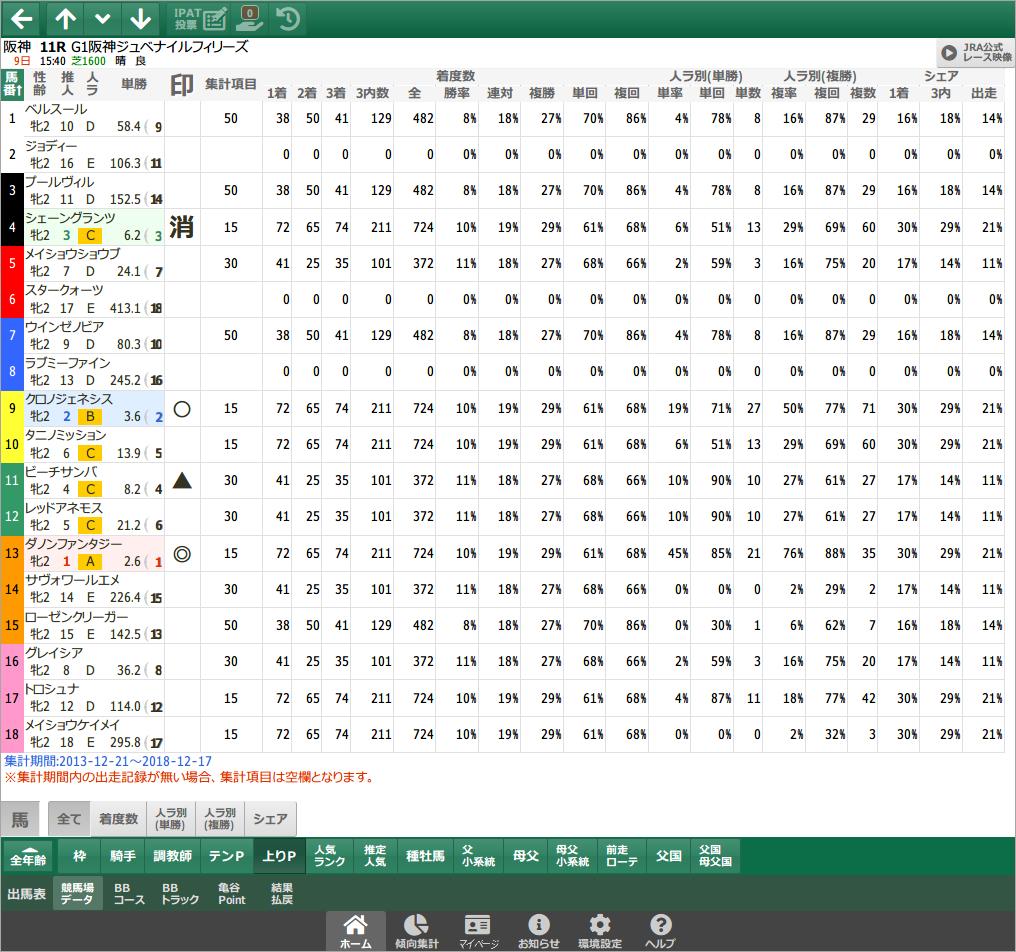 競馬場データ - 上がりパターン / スマート出馬表