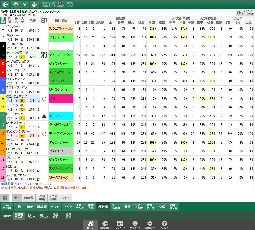 競馬場データ - 種牡馬 / スマート出馬表