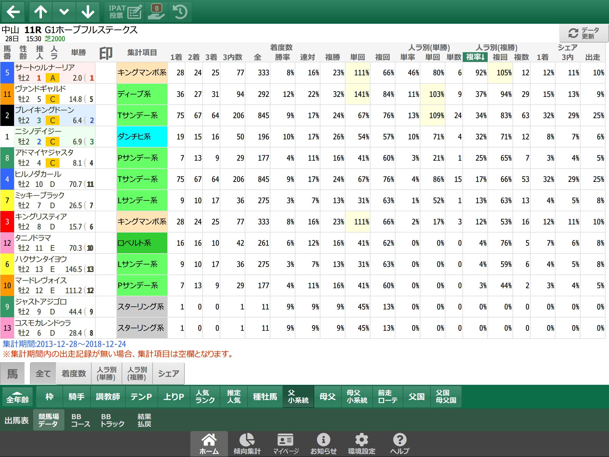 【無料公開】 ホープフルS/スマート出馬表