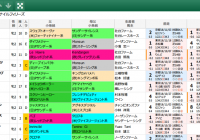 【無料公開】 阪神JF/スマート出馬表