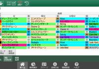 1/13(日)中山競馬 1~3着内好走馬の傾向(血統・系統・ローテ・パターン・騎手・調教師)