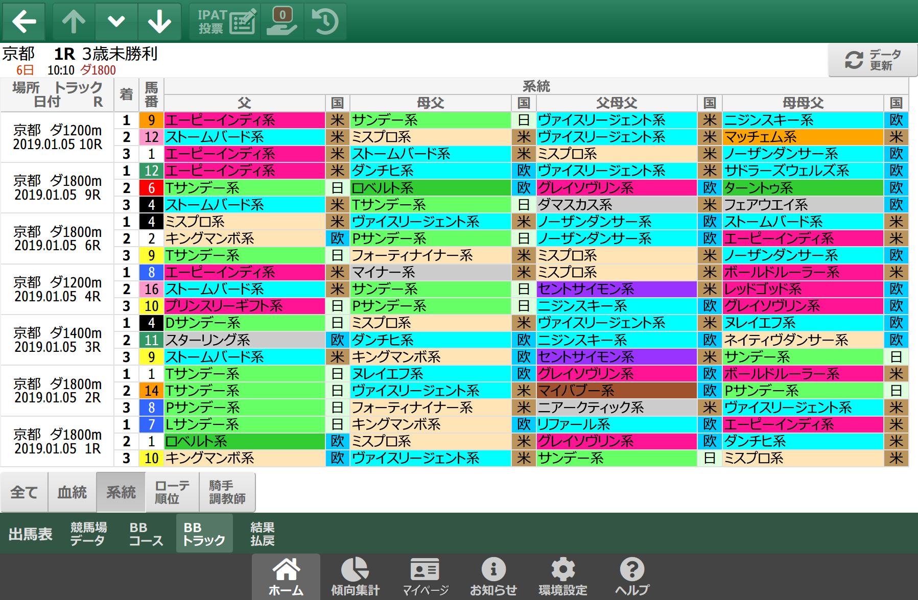 1/5(土)の京都ダート/系統