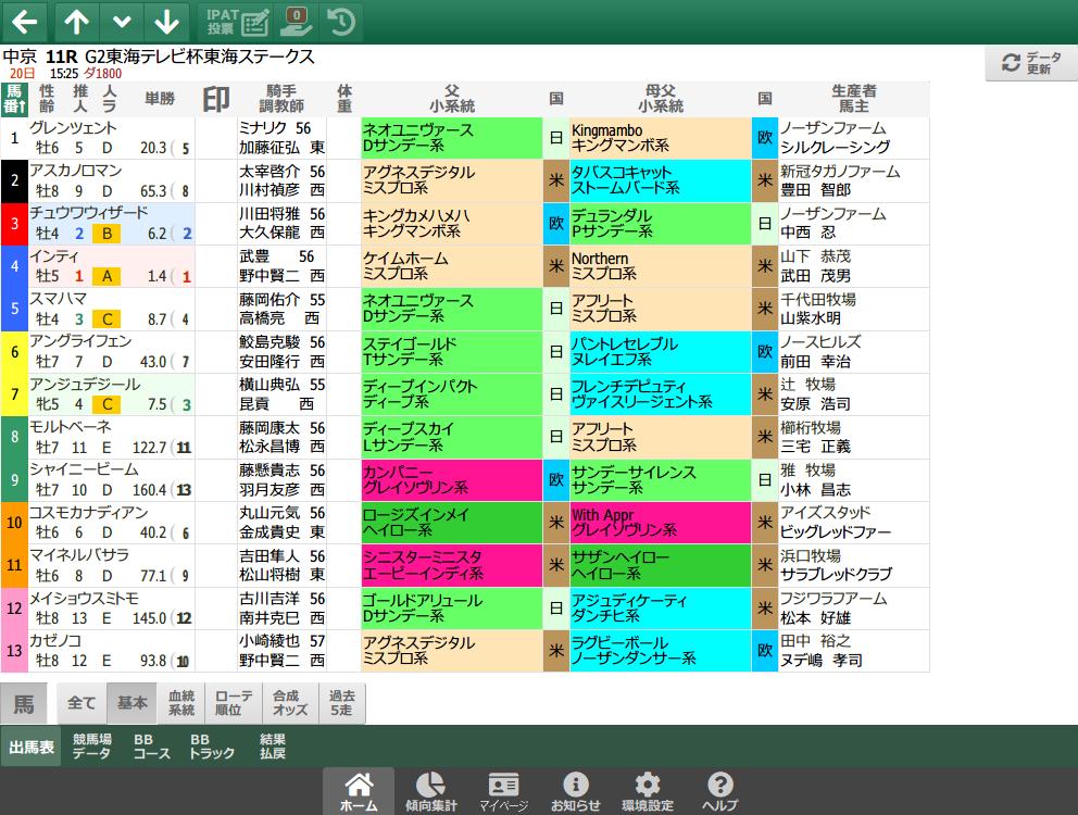 【無料公開】 東海S/スマート出馬表