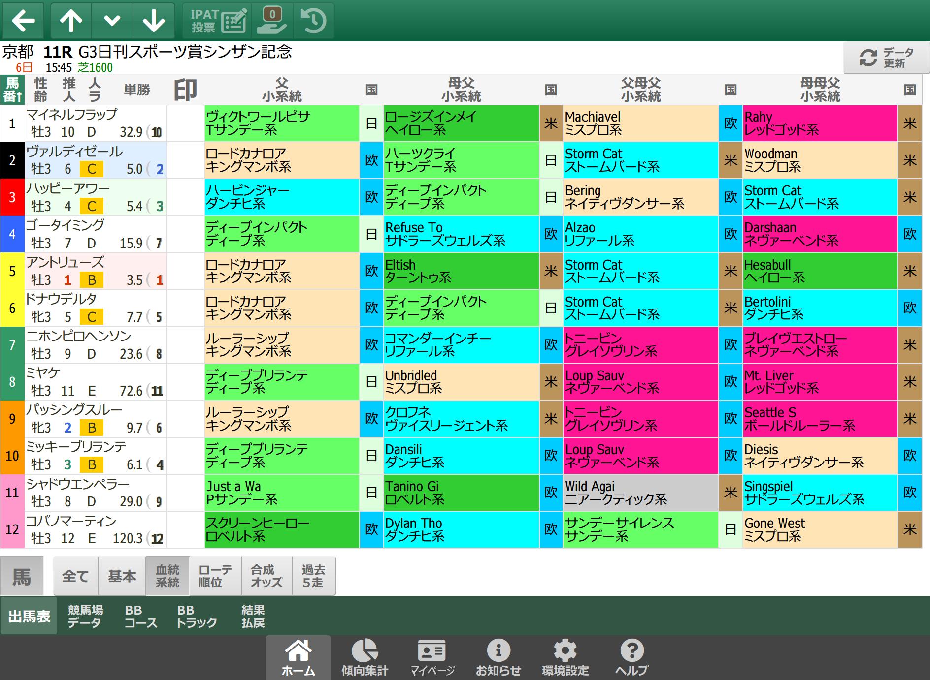【無料公開】 シンザン記念/スマート出馬表