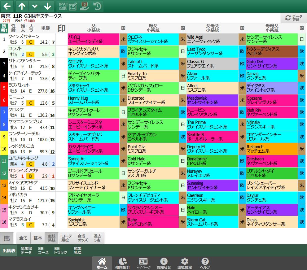 【無料公開】 根岸S/スマート出馬表 - 基本&血統・系統&ローテ・順位&父小系統データ画面