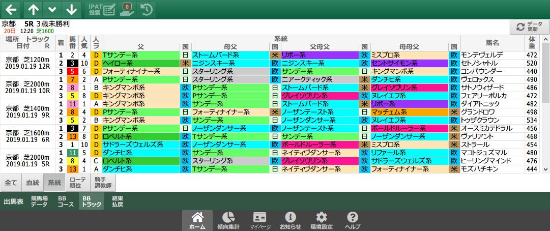 1/19(土)京都競馬 1~3着内好走馬の傾向(血統・系統・ローテ・パターン・騎手・調教師)