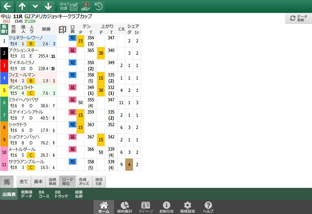 【無料公開】 AJCC/スマート出馬表