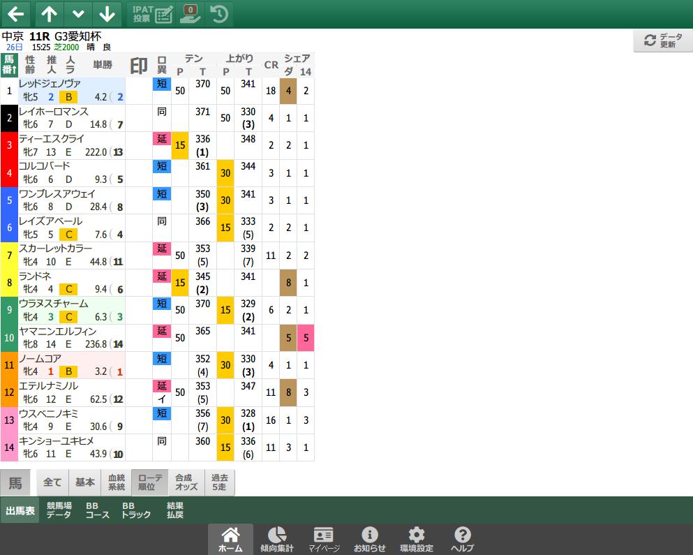 【無料公開】 愛知杯/スマート出馬表 - 基本&血統・系統&ローテ・順位&父小系統データ画面