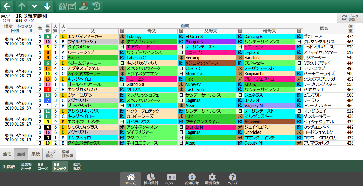 1/26(土)東京競馬 1~3着内好走馬の傾向(血統・系統・ローテ・パターン・騎手・調教師)