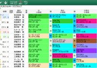 【無料公開】 AJCC/スマート出馬表 – 基本&血統・系統&ローテ・順位&父小系統データ画面