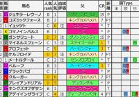 重賞レース過去5年ブラッドバイアス/京成杯&日経新春杯&フェアリーS