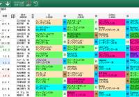 【無料公開】 京成杯/スマート出馬表