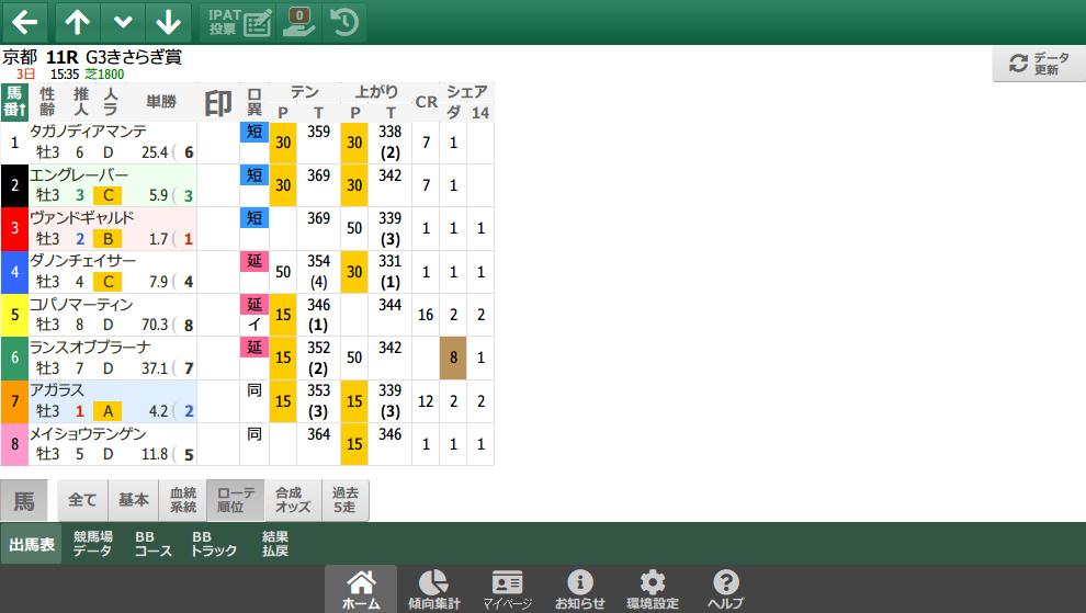 【無料公開】 きさらぎ賞/スマート出馬表 - 基本&血統・系統&ローテ・順位&種牡馬データ画面