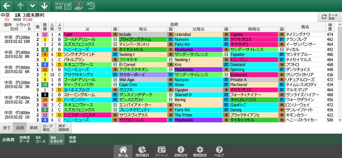 2/2(土)の中京ダート/血統