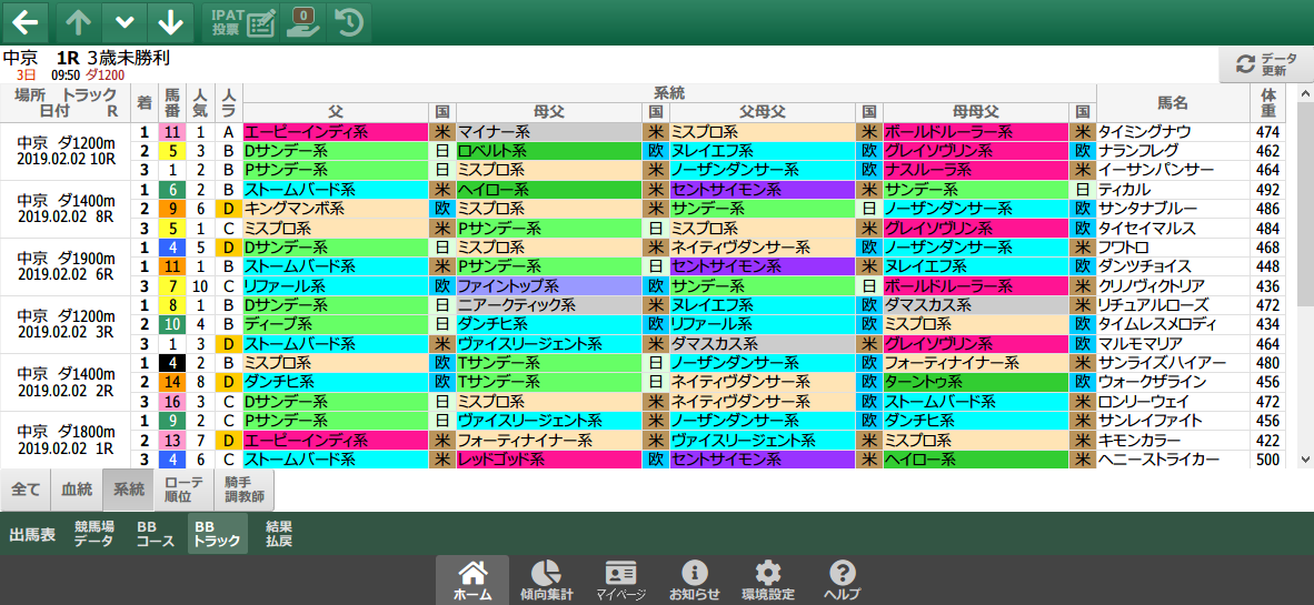 2/2(土)の中京ダート/系統