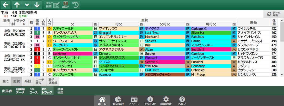 2/2(土)の中京芝/血統