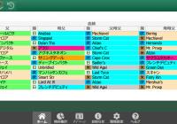 2/2(土)京都競馬 1~3着内好走馬の傾向(血統・系統・ローテ・パターン・騎手・調教師)