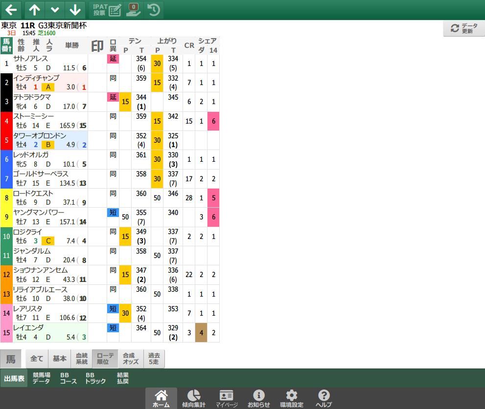 【無料公開】 東京新聞杯/スマート出馬表 - 基本&血統・系統&ローテ・順位&種牡馬データ画面