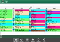 2/2(土)東京競馬 1~3着内好走馬の傾向(血統・系統・ローテ・パターン・騎手・調教師)