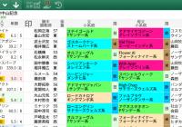 【無料公開】 中山記念/スマート出馬表 – 基本&血統・系統&ローテ・順位&父小系統データ画面