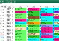 【無料公開】 京都記念/スマート出馬表 – 基本&血統・系統&ローテ・順位&父小系統データ画面