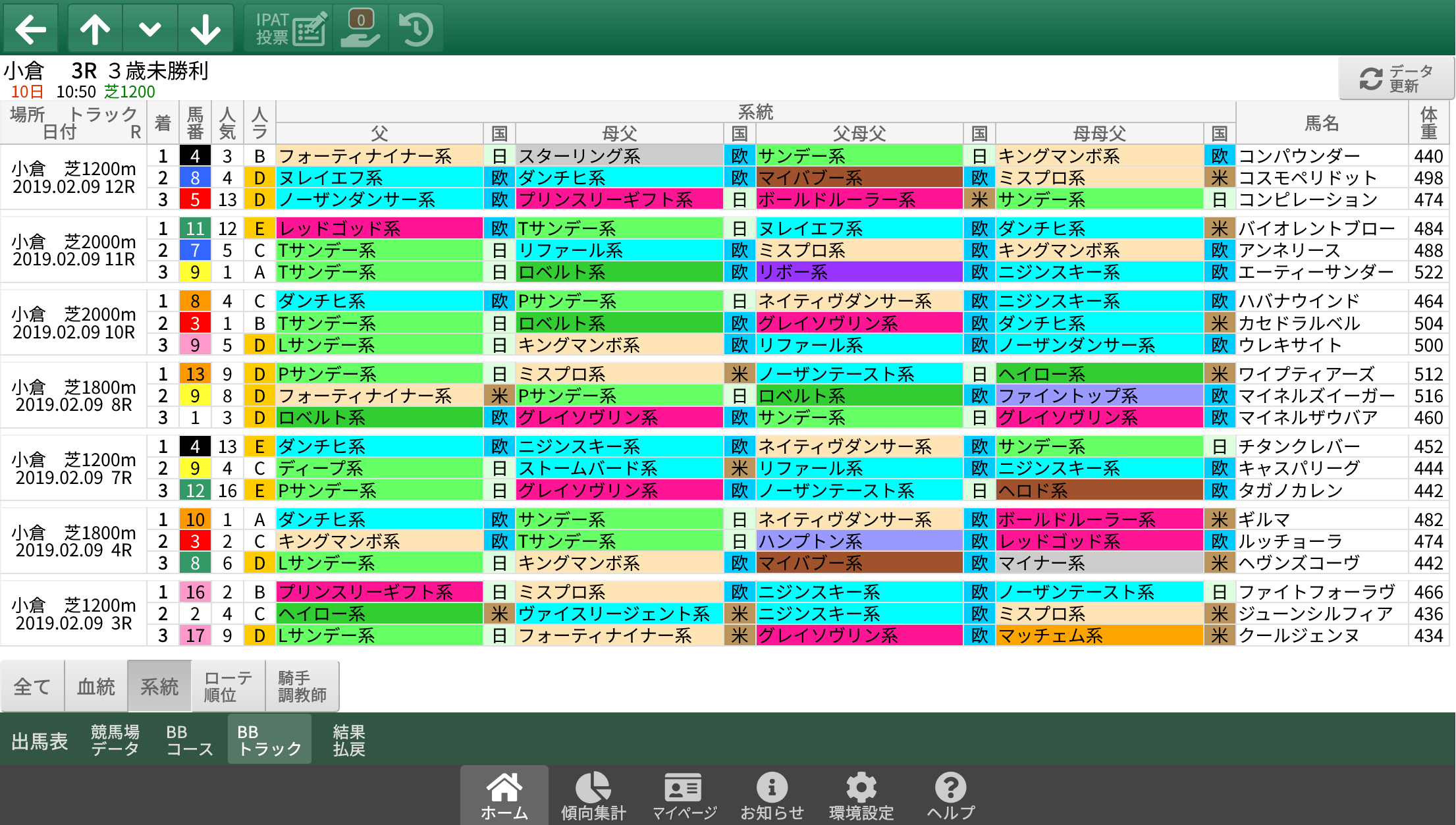2/9(土)小倉競馬 1~3着内好走馬の傾向(血統・系統・ローテ・パターン・騎手・調教師)
