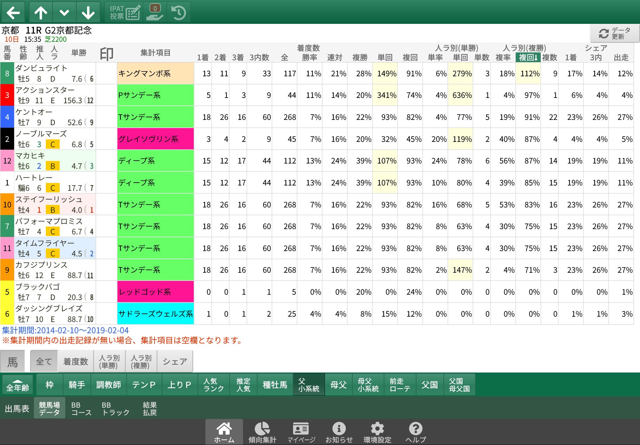 【無料公開】 京都記念/スマート出馬表 - 基本&血統・系統&ローテ・順位&父小系統データ画面