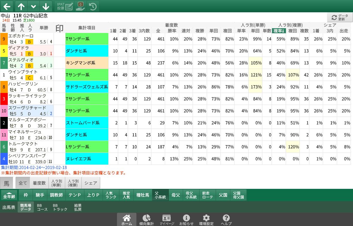 【無料公開】 中山記念/スマート出馬表 - 基本&血統・系統&ローテ・順位&父小系統データ画面